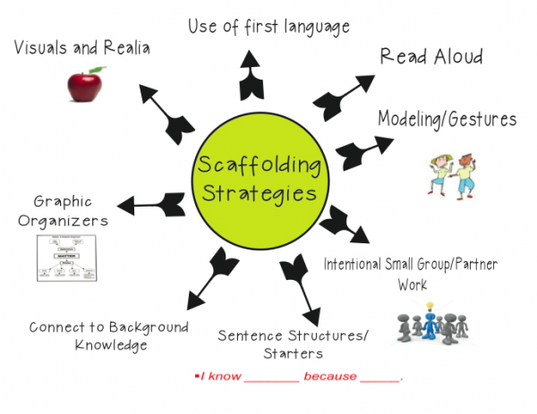 8 Strategies For Scaffolding Instruction Ms Houser