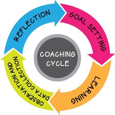 Image result for coaching cycles
