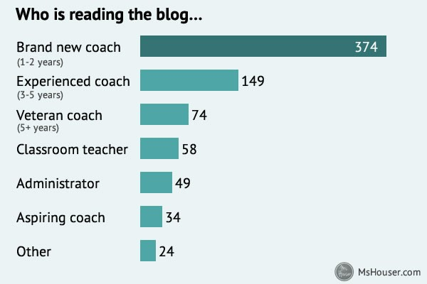Here's who's reading the blog…