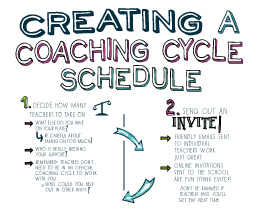 4 Steps For Creating A Coaching Cycle Schedule Ms Houser