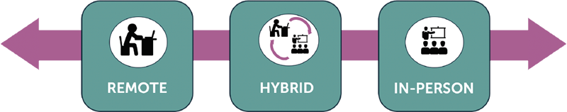 Blended Instructional Coaching - remote, hybrid, and in-person